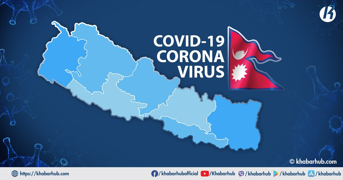 Nepal reports 1,664 new COVID-19 cases, 20 deaths in last 24 hours